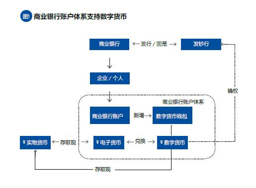 商业银行账户体系支持数字货币