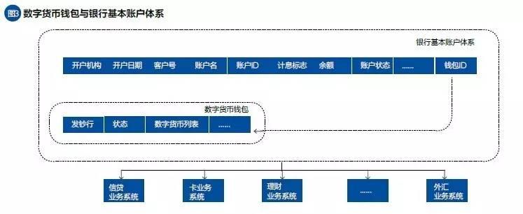 数字货币钱包与银行基本账户体系