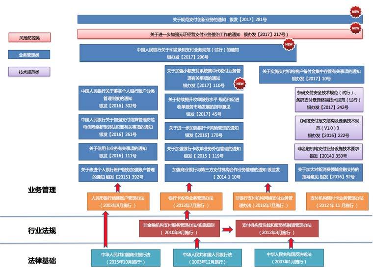 图1:近期支付收单业务相关规范梳理