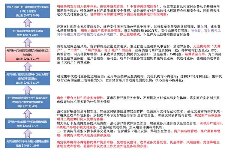 图2:近期收单业务的监管政策解读