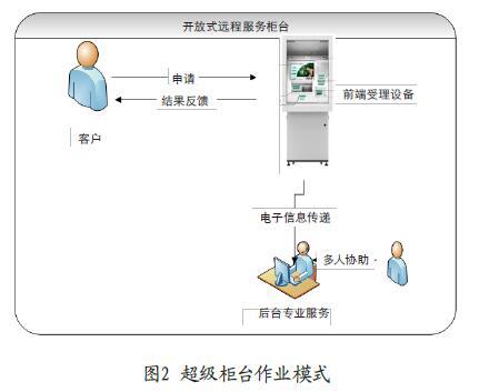 超級柜臺作業模式