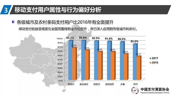 中国支付清算协会发布《2017移动支付用户调研报告》