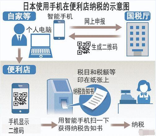 日本人将可在便利店使用手机扫码纳税