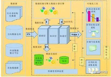 数据挖掘平台的数据架构如图