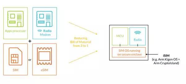 ARM发布集成式iSIM身份认证