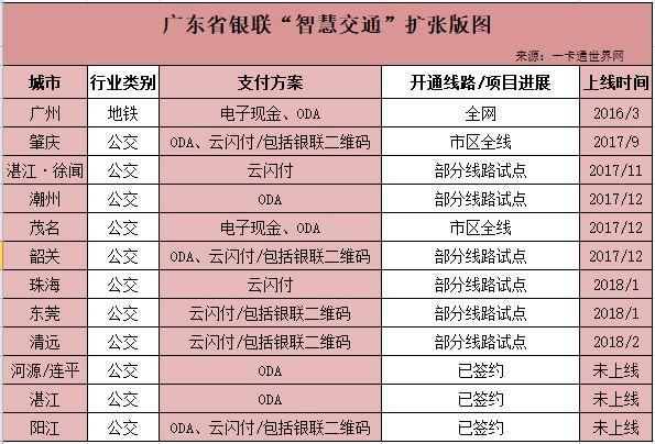 广东省近一半地市的公交、地铁支持银联云闪付