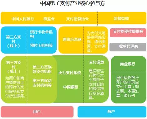 中国电子支付