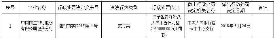 民生银行一分行支付类业务违法 被央行罚款5000元