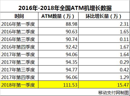 2016-2018年全国ATM机增长数据