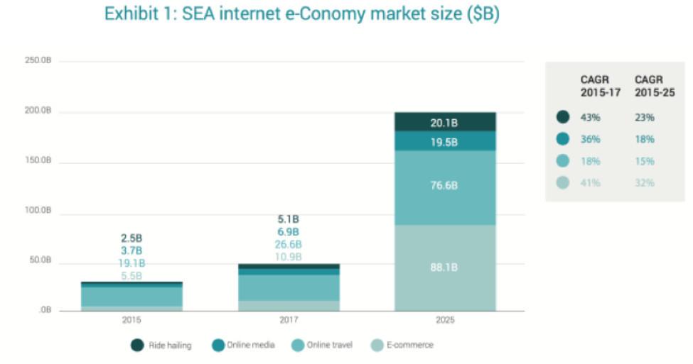 谷歌与Temasek17年公布的东南亚网络经济报告