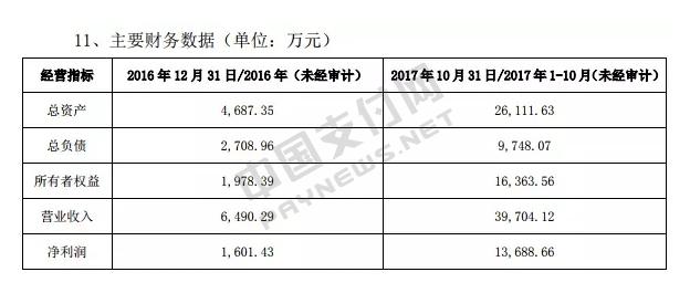 上图为上海瑾呈财务数据