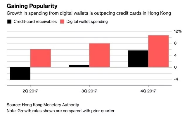 香港的数字钱包消费增速已超过信用卡