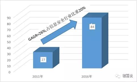 2011-2016年中国网络身份认证信息安全市场规模
