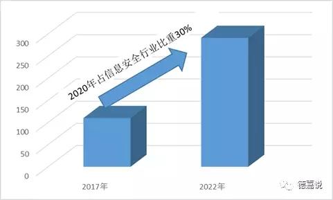 2017-2022年中国网络身份认证信息安全市场规模预测