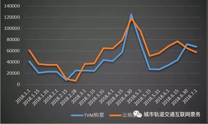 云购票与TVM购票数量趋势图