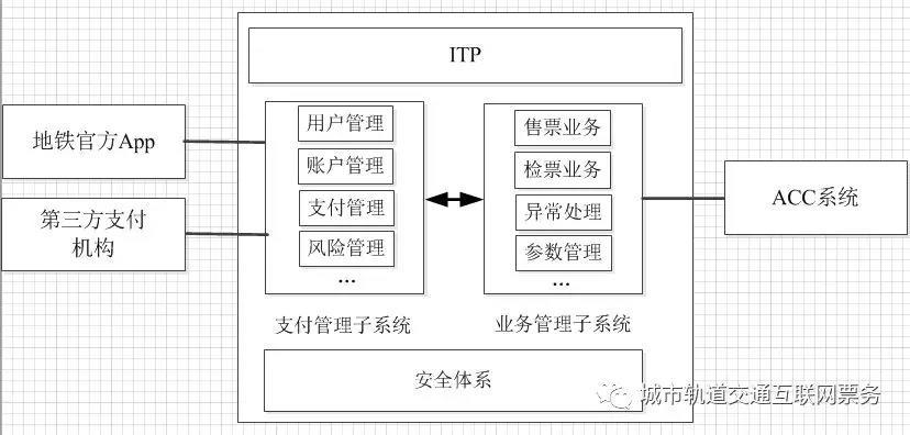 图3票务云平台系统图