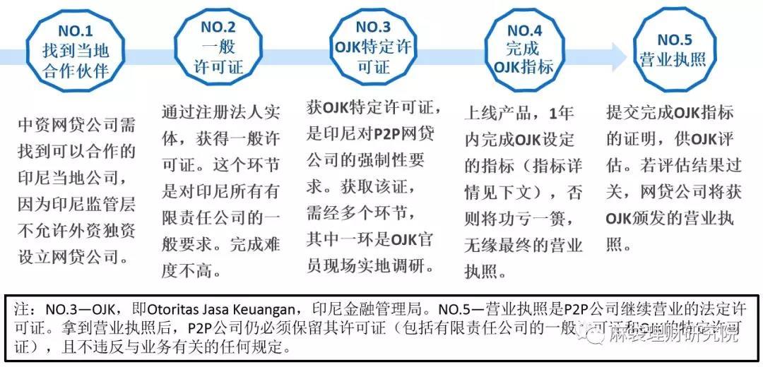申请印尼P2P网贷业务营业执照流程图