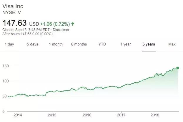 Visa的股价过去几年稳步增长