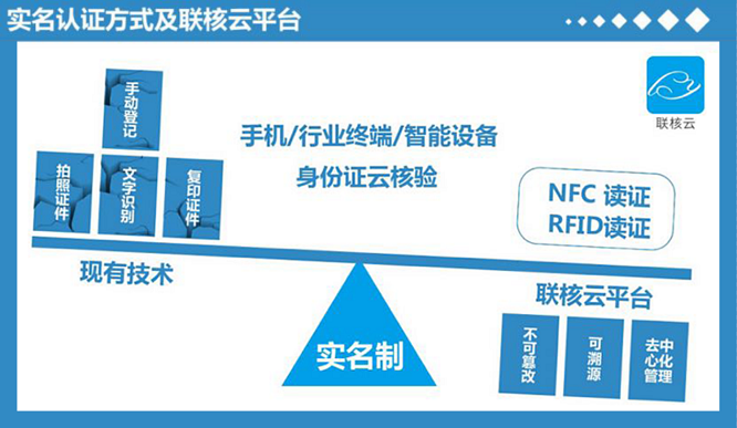 区块链身份认证登陆中国移动