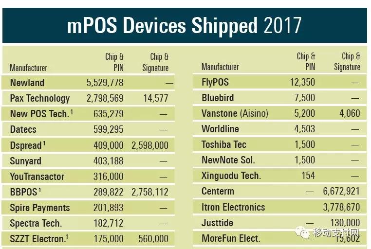 2017年全球mPOS厂商出货量排名表