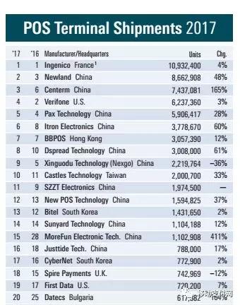 2017全球POS厂商出货量排名表