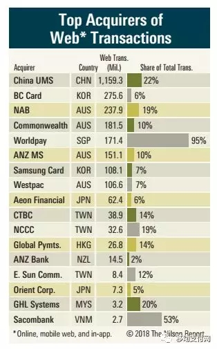 2017年亚太地区网络收单机构排名表