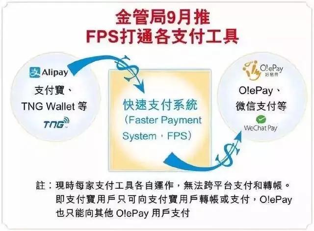 """香港的""""转数快""""服务在内地有可能实现吗?"""