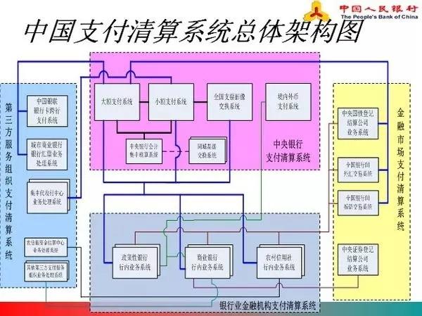 中国支付清算系统总体架构图