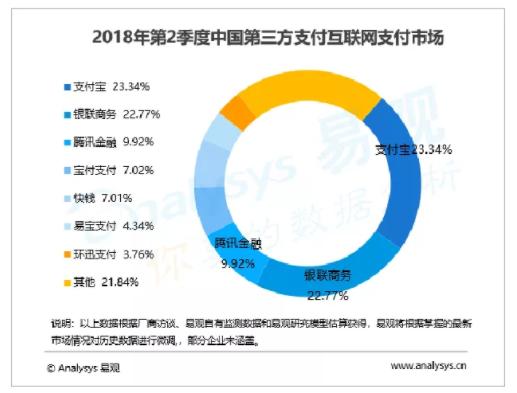 易观《中国第三方支付互联网支付市场季度监测报告2018第二季度》