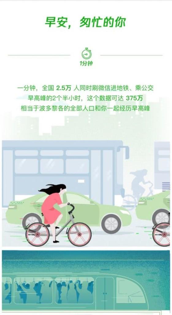 """微信一分钟数据报告:2.5万人同时刷码乘公交地铁,375万人刷码乘车度过""""早高峰"""""""