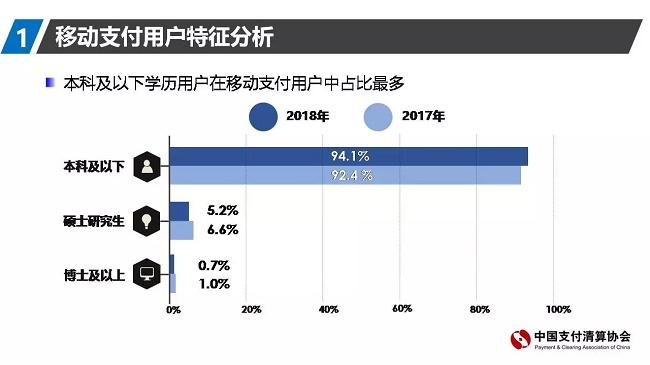 2018年移动支付用户调研陈述全文