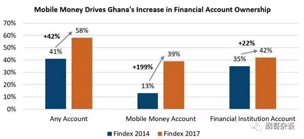 为什么这两年加纳移动钱包最成功?