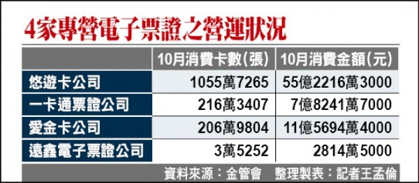 台湾电子支付与电子票证2大专法将整合