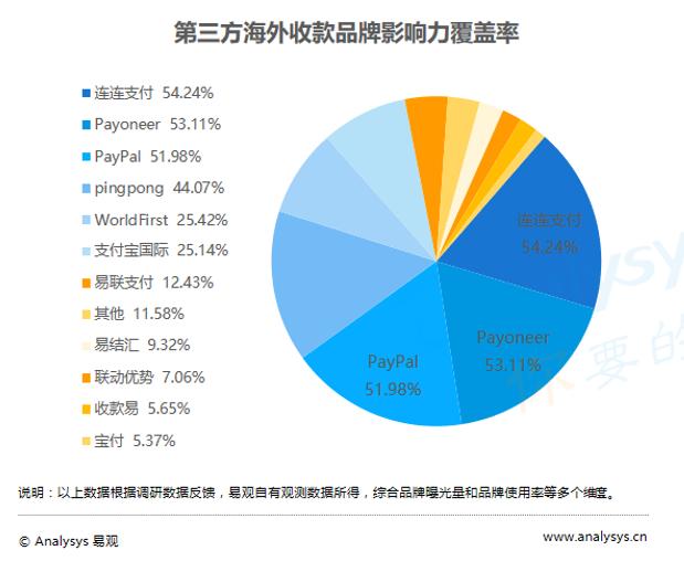 第三方海外收款品牌影响力覆盖率