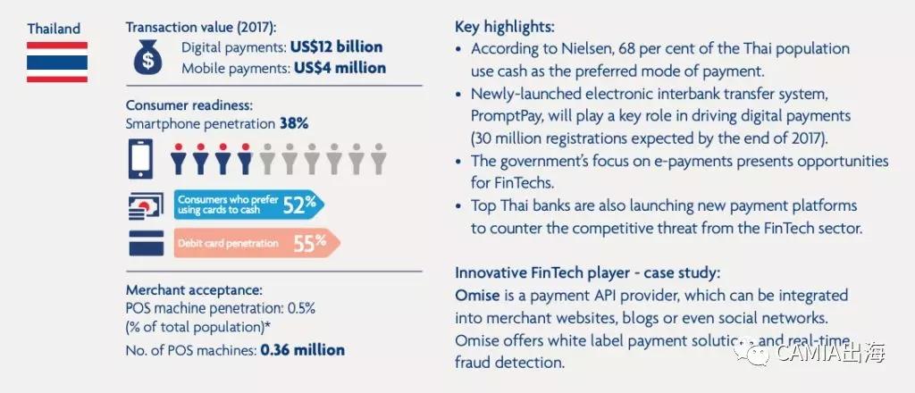 安永东南亚Fintech 2018年报告