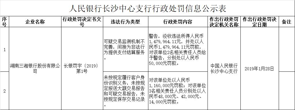 为非法行为提供支付结算等5宗违法行为,三湘银行被央行处罚
