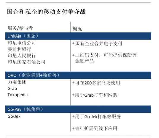 印尼的几家国企联合起来了,为的是跟Go-Jek和Ovo抢电子支付市场