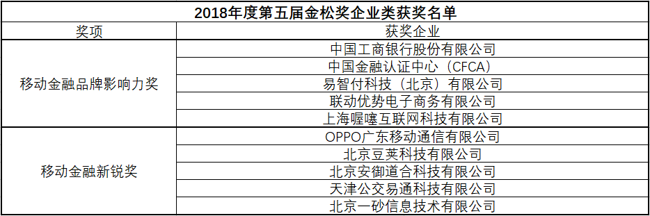 2018年度第五届金松奖获奖企业名单