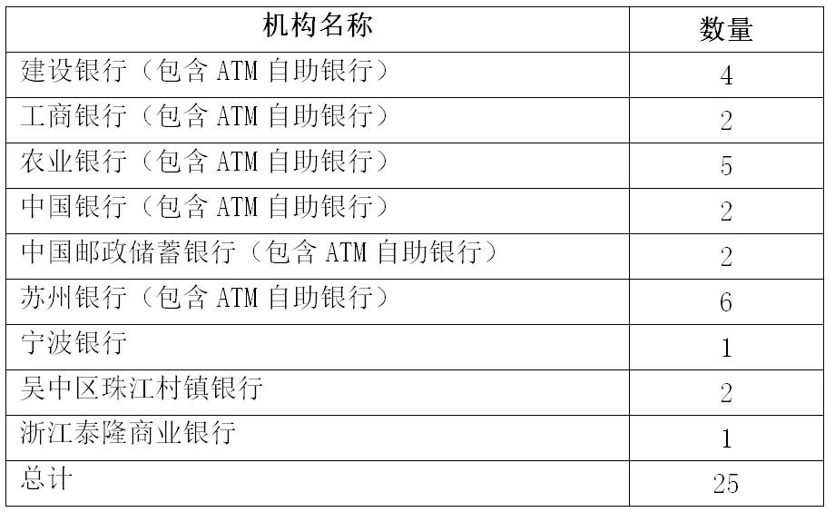 表1东山金融机构网点统计表