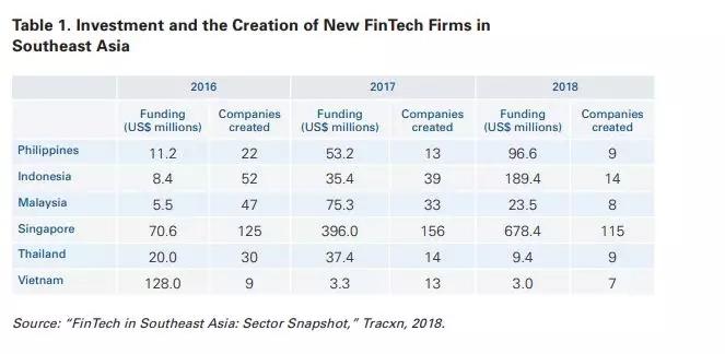 东南亚国家Fintech投资趋势