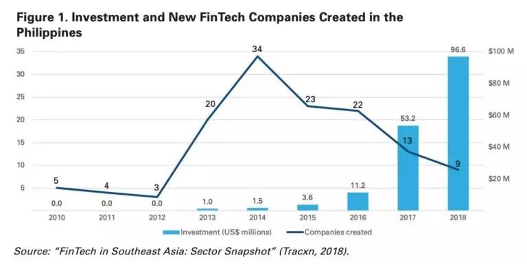 那现在菲律宾Fintech行业啥情况