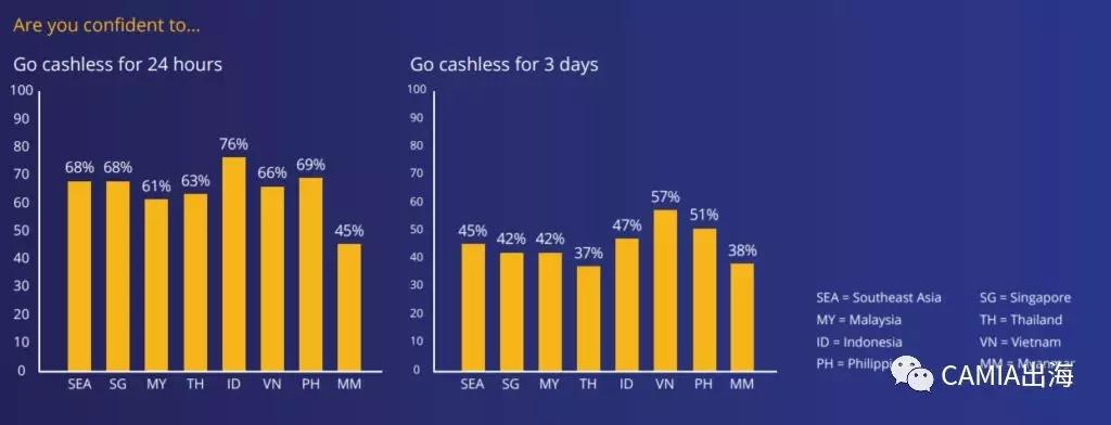 Visa报告:只有68%的新加坡人接受一天内无现金支付