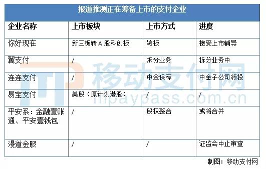 筹备上市的支付公司列表