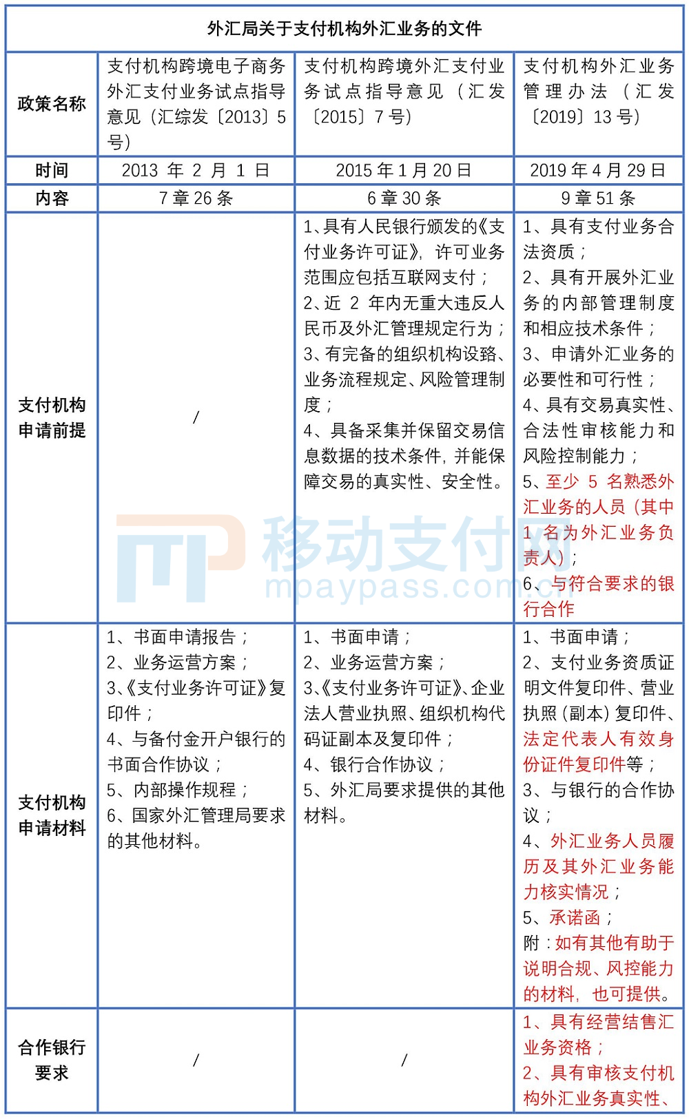 外匯局關于支付機構外匯業務的文件
