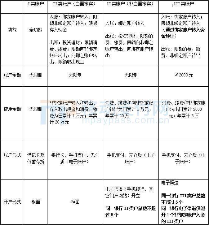 华为钱包将内测余额功能,II、III类账户的发展探讨