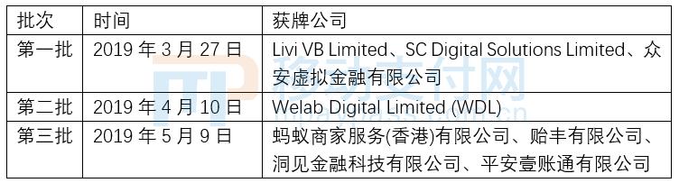 香港金管局共分三批发出8张虚拟银行牌照。