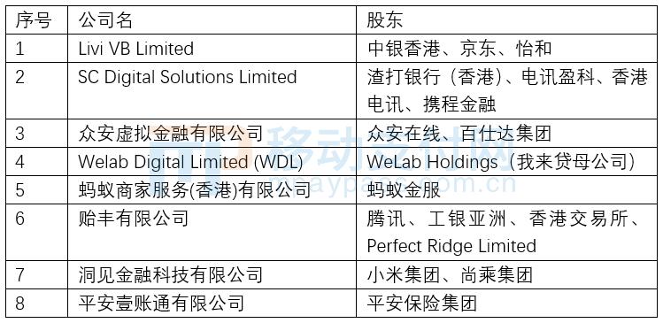 8家获得香港虚拟银行牌照的公司列表