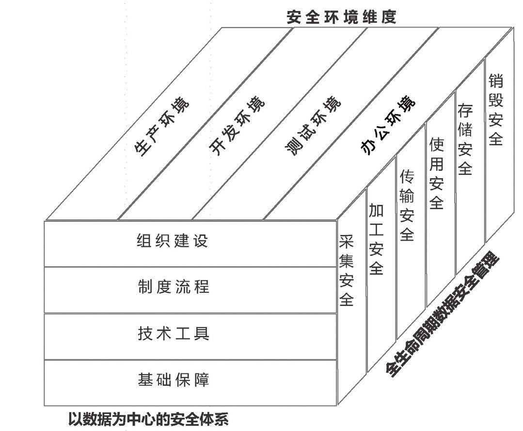 图1三维立体数据安全管理