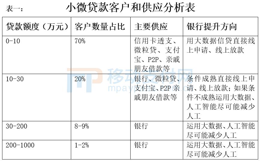 小微贷款客户和供应分析表