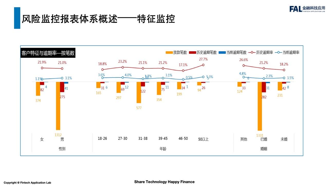 【解析】风控报表体系与数据分析应用